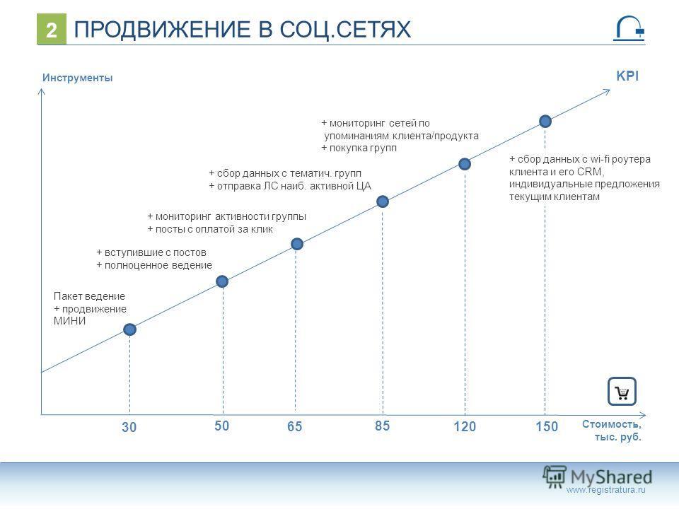 ПРОДВИЖЕНИЕ В СОЦ.СЕТЯХ www.registratura.ru 2 + вступившие с постов + полноценное ведение + сбор данных с тематич. групп + отправка ЛС наиб. активной ЦА Стоимость, тыс. руб. Пакет ведение + продвижение МИНИ + мониторинг активности группы + посты с оп