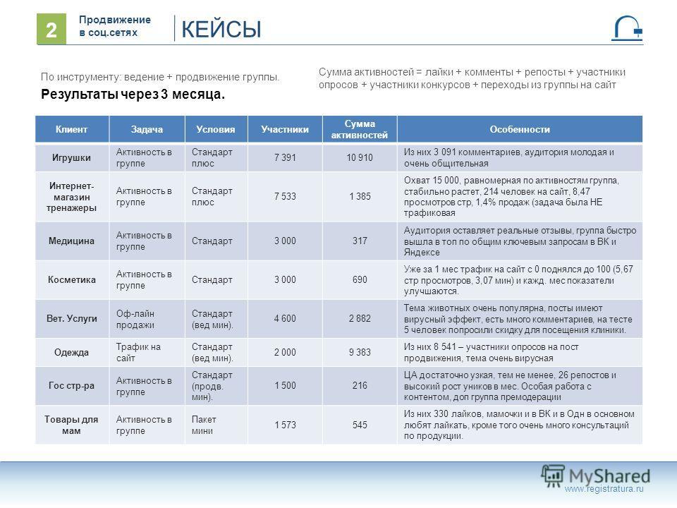 КЕЙСЫ www.registratura.ru 2 Продвижение в соц.сетях По инструменту: ведение + продвижение группы. Результаты через 3 месяца. КлиентЗадачаУсловияУчастники Сумма активностей Особенности Игрушки Активность в группе Стандарт плюс 7 39110 910 Из них 3 091