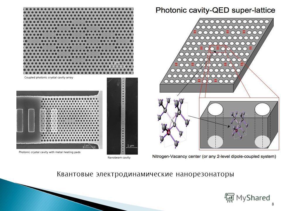 8 Квантовые электродинамические нанорезонаторы