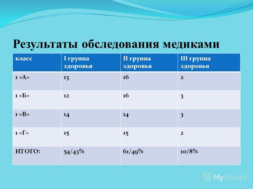 Результаты обследования медиками классI группа здоровья II группа здоровья III группа здоровья 1 «А»13162 1 «Б»12163 1 «В»14 3 1 «Г»15 2 ИТОГО:54/43%61/49%10/8%