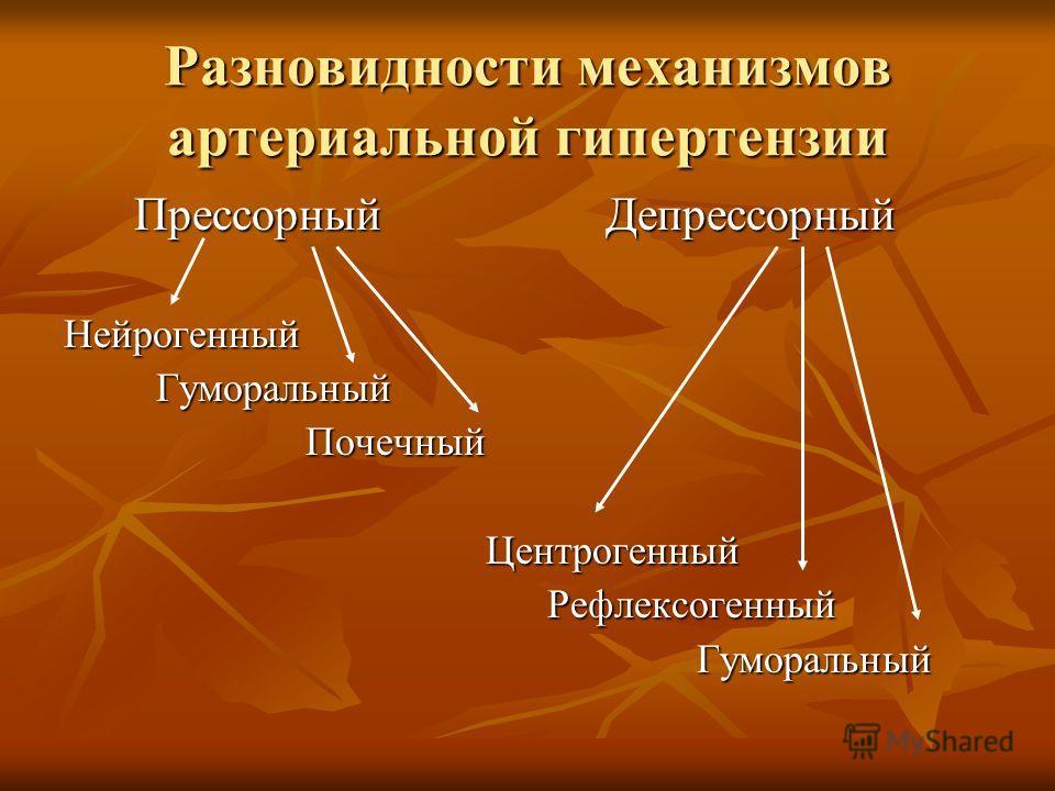 Разновидности механизмов артериальной гипертензии Прессорный Депрессорный Прессорный ДепрессорныйНейрогенный Гуморальный Гуморальный Почечный ПочечныйЦентрогенный Рефлексогенный Рефлексогенный Гуморальный Гуморальный