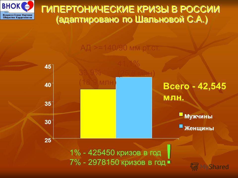 Всего - 42,545 млн. АД >=140/90 мм рт.ст. ГИПЕРТОНИЧЕСКИЕ КРИЗЫ В РОССИИ (адаптировано по Шальновой С.А.) ГИПЕРТОНИЧЕСКИЕ КРИЗЫ В РОССИИ (адаптировано по Шальновой С.А.) 25 30 35 40 45 Мужчины Женщины 39,9% (18,9 млн) 41,1% (25,6 млн) 1% - 425450 кри