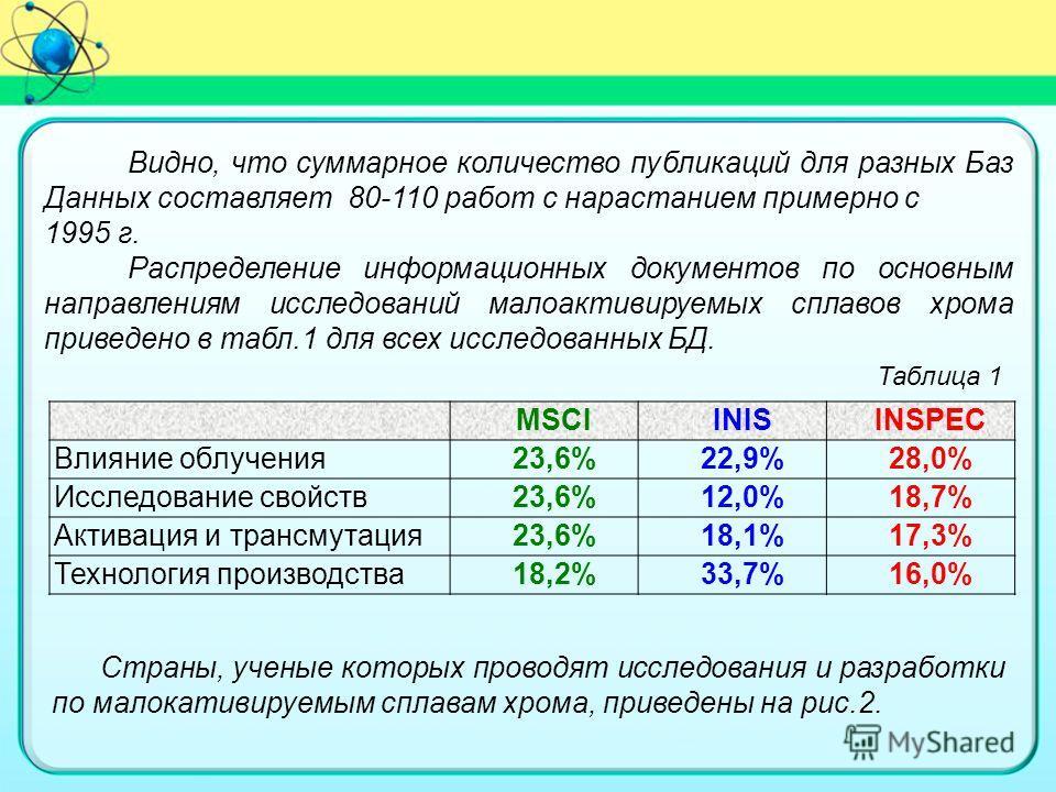MSCIINISINSPEC Влияние облучения23,6%22,9%28,0% Исследование свойств23,6%12,0%18,7% Активация и трансмутация23,6%18,1%17,3% Технология производства18,2%33,7%16,0% Видно, что суммарное количество публикаций для разных Баз Данных составляет 80-110 рабо
