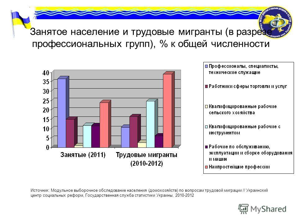 Занятое население и трудовые мигранты (в разрезе профессиональных групп), % к общей численности Источник: Модульное выборочное обследование населения (домохозяйств) по вопросам трудовой миграции // Украинский центр социальных реформ, Государственная