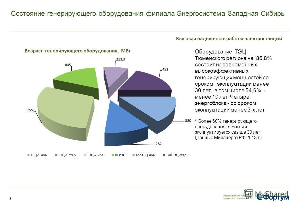 Состояние генерирующего оборудования филиала Энергосистема Западная Сибирь Оборудование ТЭЦ Тюменского региона на 86.8% состоит из современных высокоэффективных генерирующих мощностей со сроком эксплуатации менее 30 лет, в том числе 54,6% - менее 10