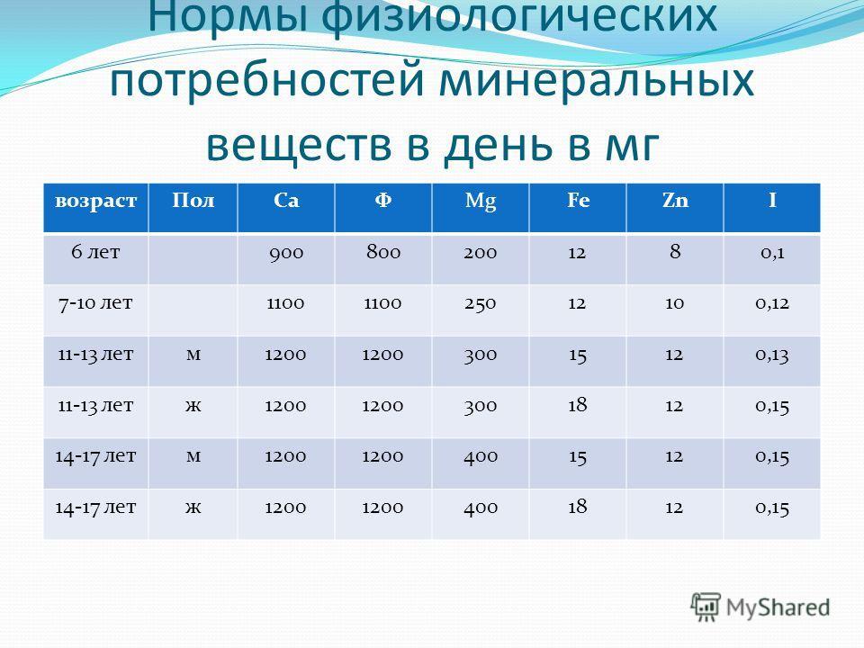 Нормы физиологических потребностей минеральных веществ в день в мг возрастПолСаФMgFeZnI 6 лет9008002001280,1 7-10 лет1100 25012100,12 11-13 летм1200 30015120,13 11-13 летж1200 30018120,15 14-17 летм1200 40015120,15 14-17 летж1200 40018120,15