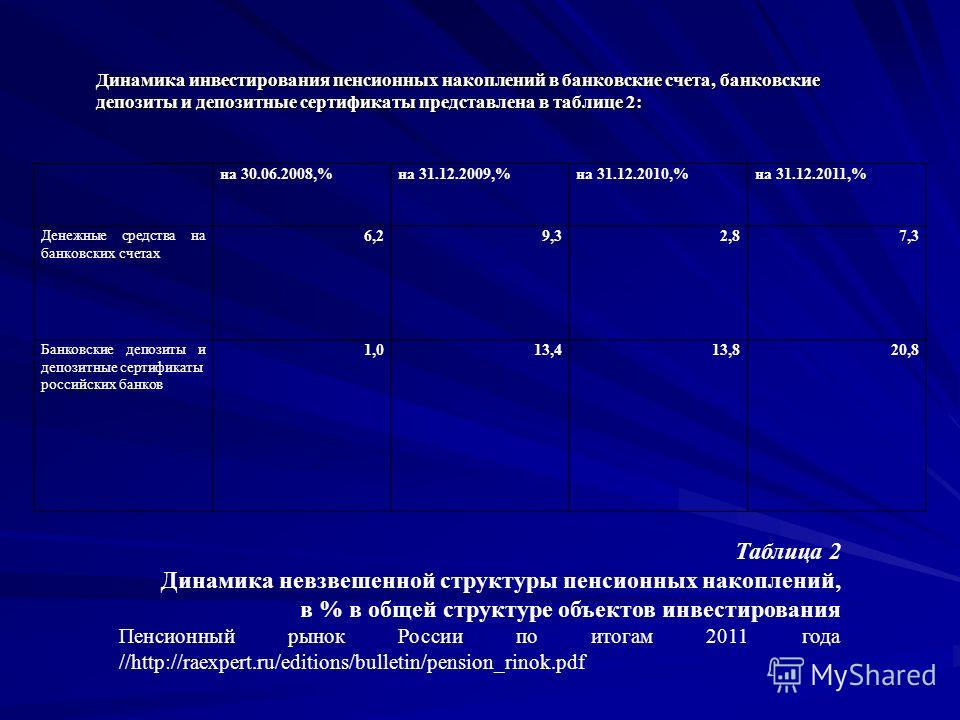 Динамика инвестирования пенсионных накоплений в банковские счета, банковские депозиты и депозитные сертификаты представлена в таблице 2: на 30.06.2008,%на 31.12.2009,%на 31.12.2010,%на 31.12.2011,% Денежные средства на банковских счетах 6,29,32,87,3