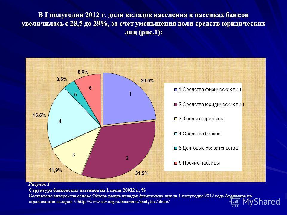 В I полугодии 2012 г. доля вкладов населения в пассивах банков увеличилась с 28,5 до 29%, за счет уменьшения доли средств юридических лиц (рис.1): 29,0%29,0% 31,5%31,5% 11,9% 15,5% 3,5% 8,6% 1 Средства физических лиц 2 Средства юридических лиц 3 Фонд
