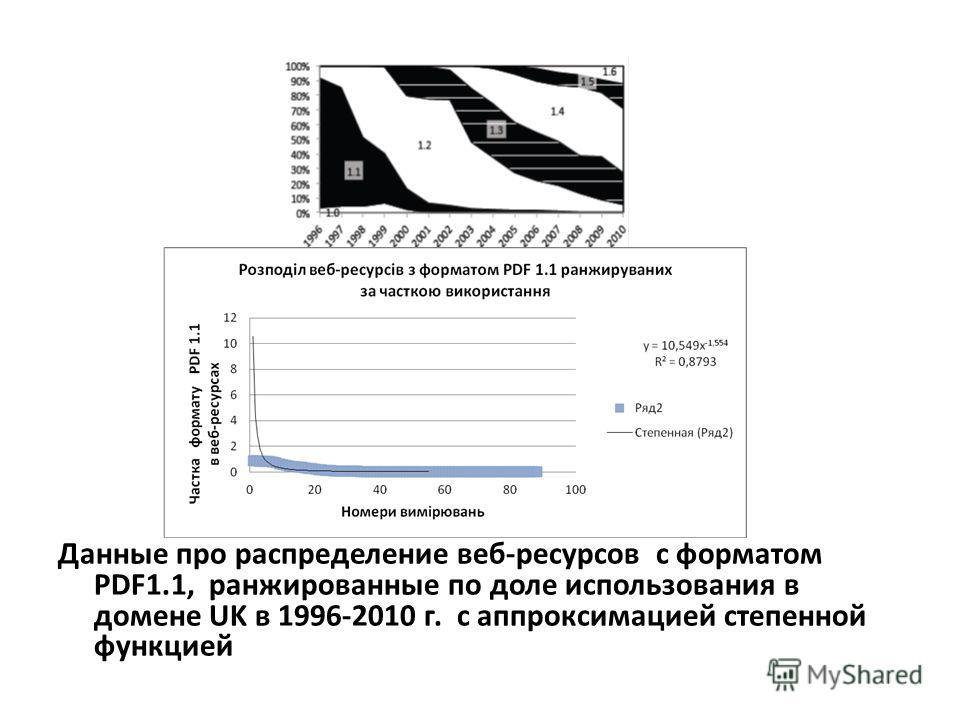 Данные про распределение веб-ресурсов с форматом PDF1.1, ранжированные по доле использования в домене UK в 1996-2010 г. с аппроксимацией степенной функцией