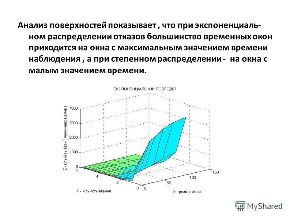 Анализ поверхностей показывает, что при экспоненциаль- ном распределении отказов большинство временных окон приходится на окна с максимальным значением времени наблюдения, а при степенном распределении - на окна с малым значением времени.