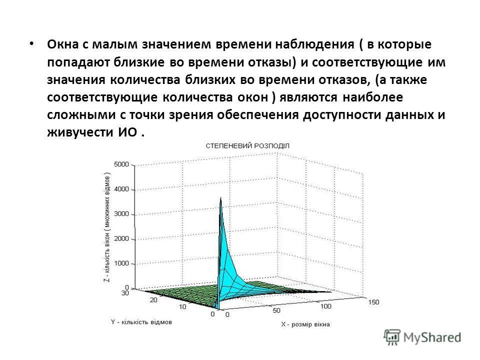 Окна с малым значением времени наблюдения ( в которые попадают близкие во времени отказы) и соответствующие им значения количества близких во времени отказов, (а также соответствующие количества окон ) являются наиболее сложными с точки зрения обеспе