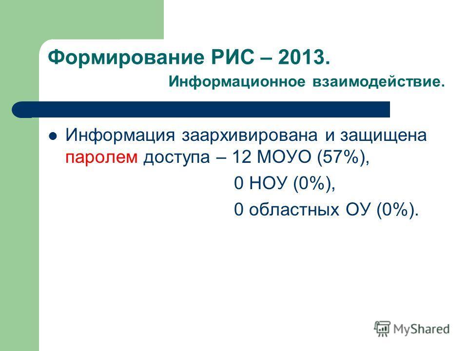 Формирование РИС – 2013. Информационное взаимодействие. Информация заархивирована и защищена паролем доступа – 12 МОУО (57%), 0 НОУ (0%), 0 областных ОУ (0%).