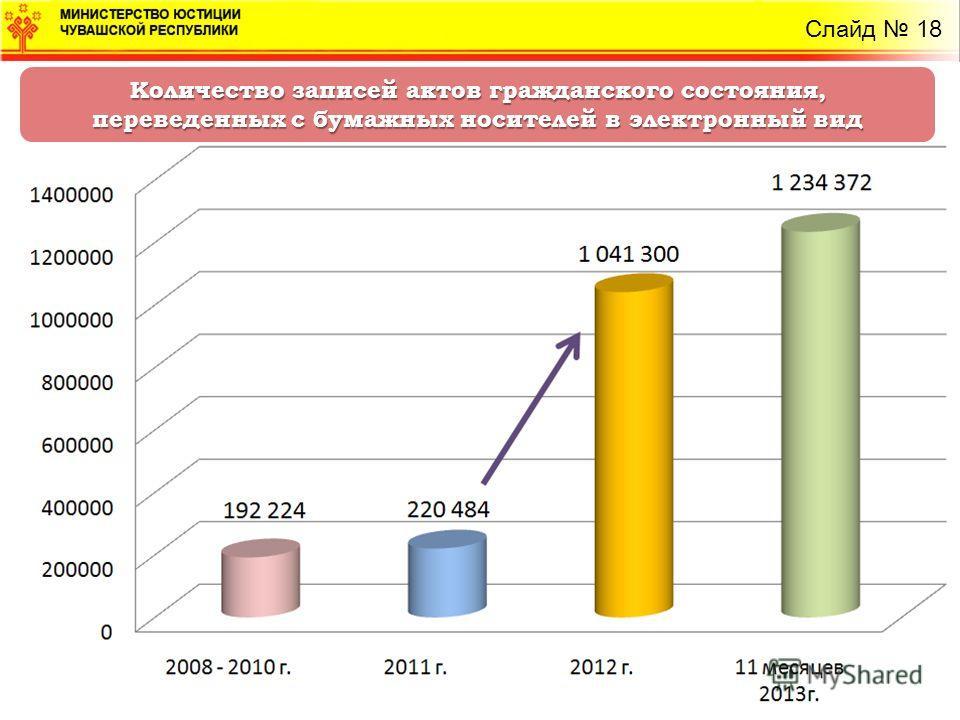 Количество записей актов гражданского состояния, переведенных с бумажных носителей в электронный вид Слайд 18