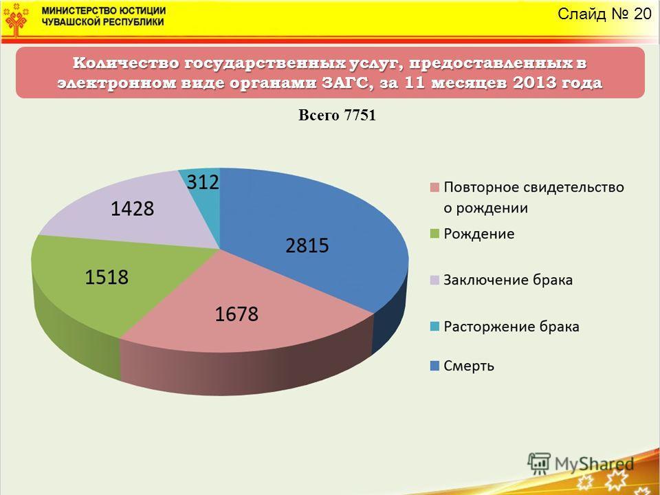 Количество государственных услуг, предоставленных в электронном виде органами ЗАГС, за 11 месяцев 2013 года Всего 7751 Слайд 20
