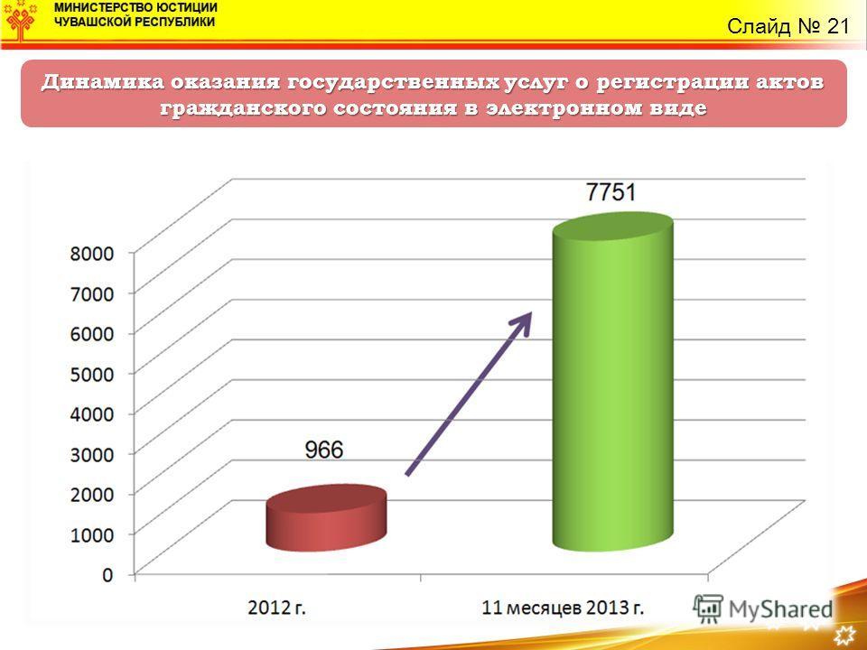 Динамика оказания государственных услуг о регистрации актов гражданского состояния в электронном виде Слайд 21