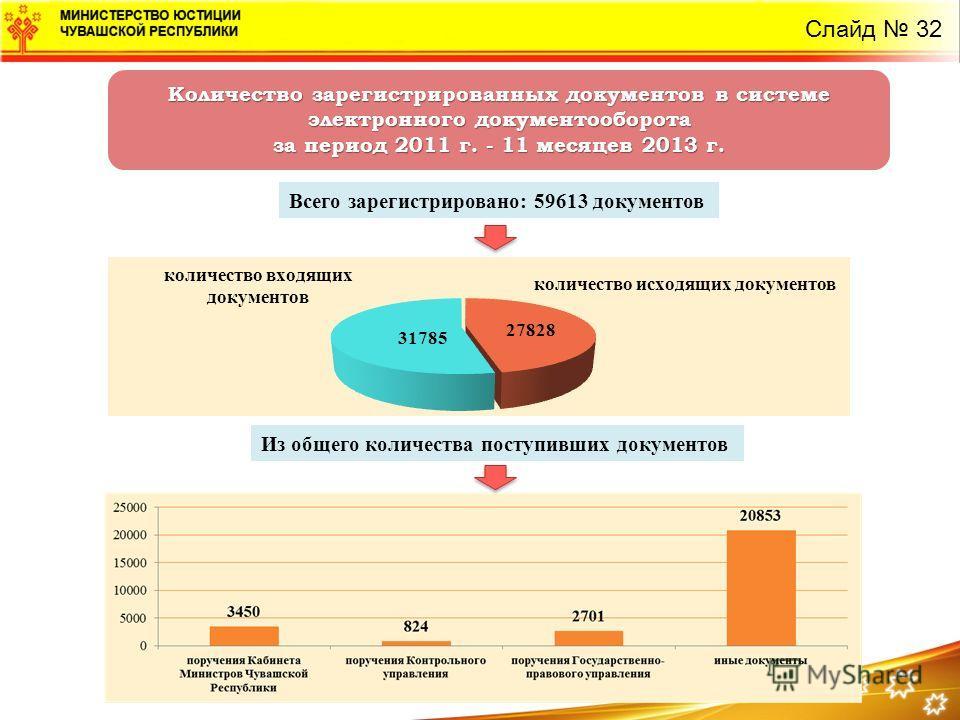 Слайд 32 Количество зарегистрированных документов в системе электронного документооборота за период 2011 г. - 11 месяцев 2013 г. Всего зарегистрировано: 59613 документов Из общего количества поступивших документов