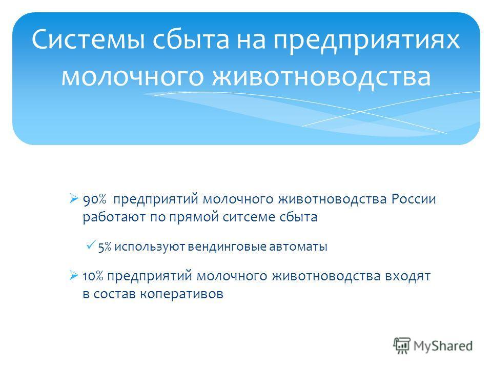 90% предприятий молочного животноводства России работают по прямой ситсеме сбыта 5% используют вендинговые автоматы 10% предприятий молочного животноводства входят в состав коперативов Системы сбыта на предприятиях молочного животноводства