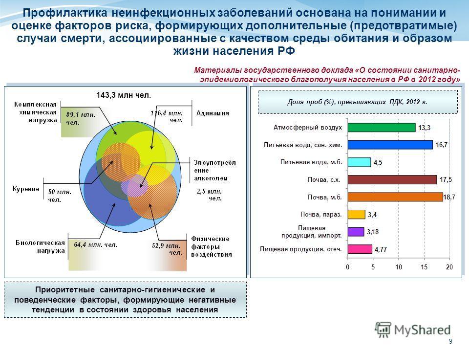 9 Профилактика неинфекционных заболеваний основана на понимании и оценке факторов риска, формирующих дополнительные (предотвратимые) случаи смерти, ассоциированные с качеством среды обитания и образом жизни населения РФ Доля проб (%), превышающих ПДК