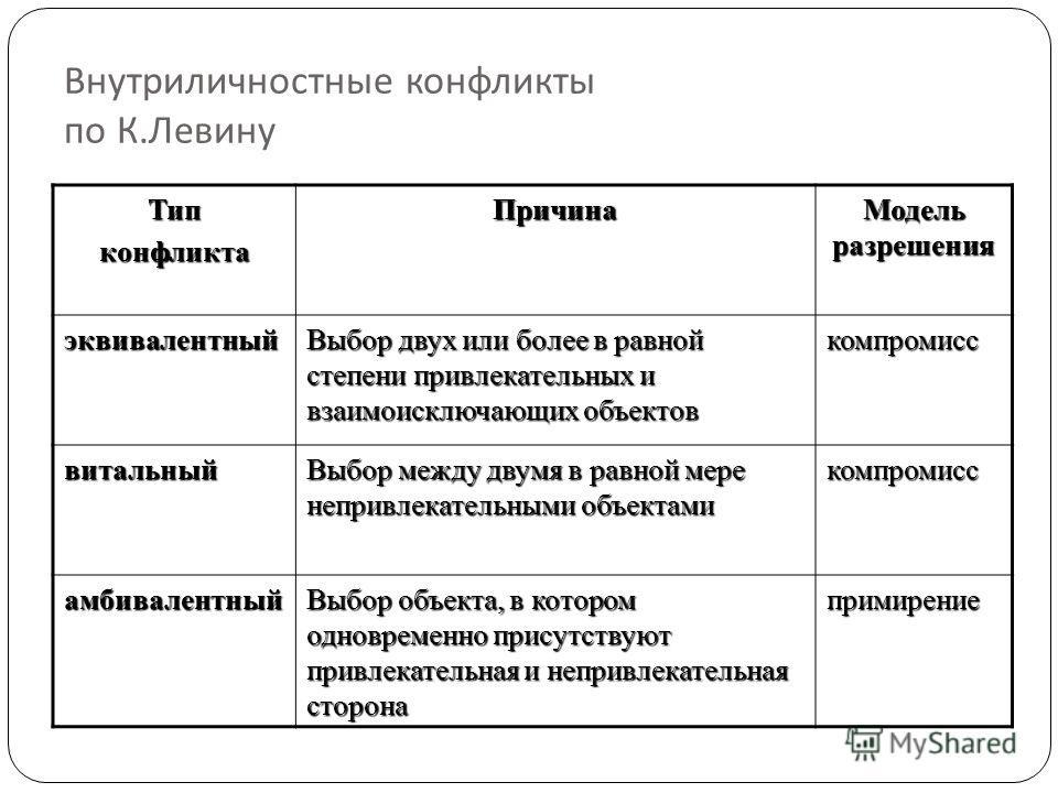 Внутриличностные конфликты по К. Левину ТипконфликтаПричина Модель разрешения эквивалентный Выбор двух или более в равной степени привлекательных и взаимоисключающих объектов компромисс витальный Выбор между двумя в равной мере непривлекательными объ