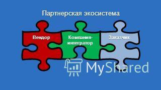 Компания-интеграторВендорЗаказчик Партнерская экосистема
