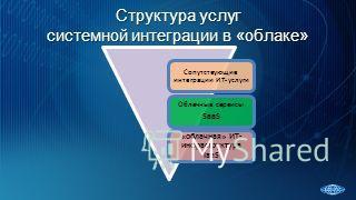 Структура услуг системной интеграции в «облаке» Сопутствующие интеграции ИТ- услуги Облачные сервисы SaaS «облачная» ИТ- инфраструктура IaaS
