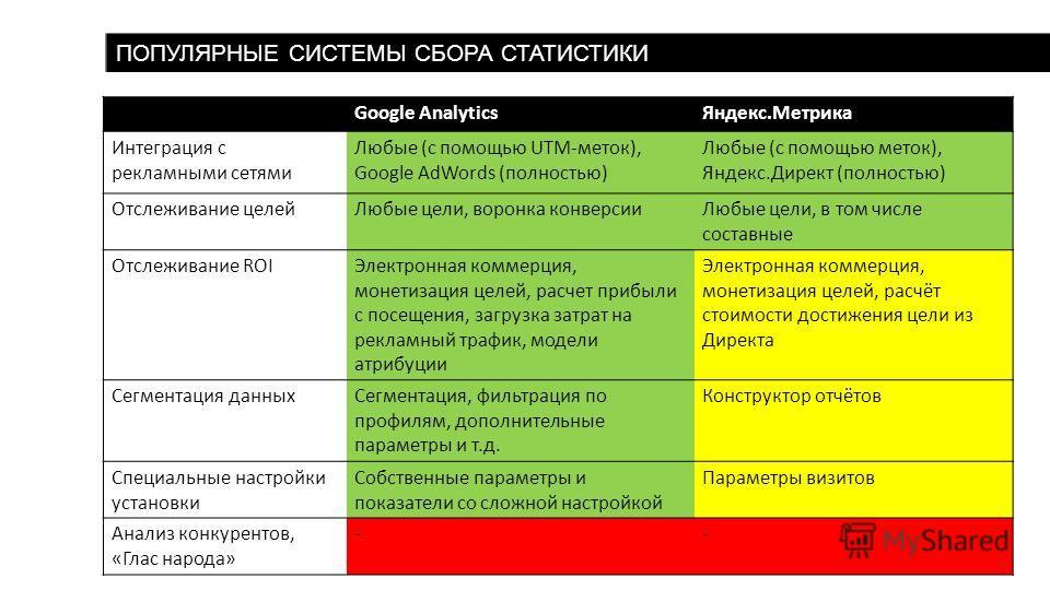 ПОПУЛЯРНЫЕ СИСТЕМЫ СБОРА СТАТИСТИКИ Google AnalyticsЯндекс.Метрика Интеграция с рекламными сетями Любые (с помощью UTM-меток), Google AdWords (полностью) Любые (с помощью меток), Яндекс.Директ (полностью) Отслеживание целейЛюбые цели, воронка конверс