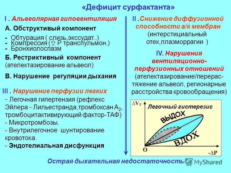 «Дефицит сурфактанта» I. Альвеолярная гиповентиляция А. Обструктивый компонент - Обтурация ( слизь,экссудат..) - Компрессия ( P транспульмон.) - Бронхиолоспазм Б. Рестриктивный компонент (ателектазирование альвеол) II.Снижение диффузионной способност