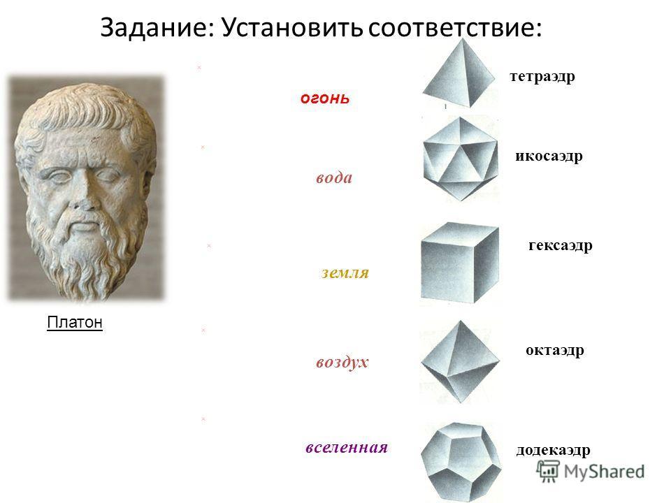 огонь вода воздух земля вселенная тетраэдр икосаэдр октаэдр гексаэдр додекаэдр Платон Задание: Установить соответствие: