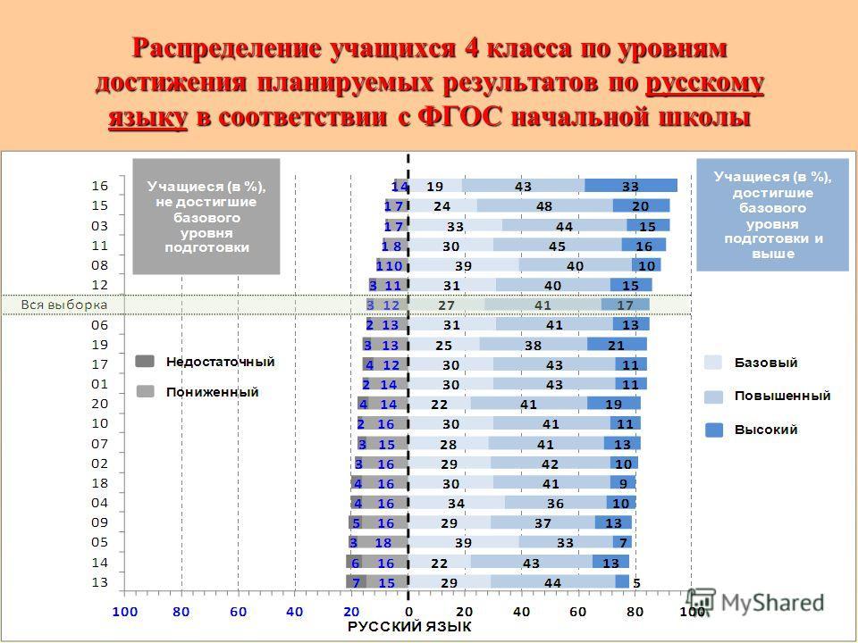Распределение учащихся 4 класса по уровням достижения планируемых результатов по русскому языку в соответствии с ФГОС начальной школы