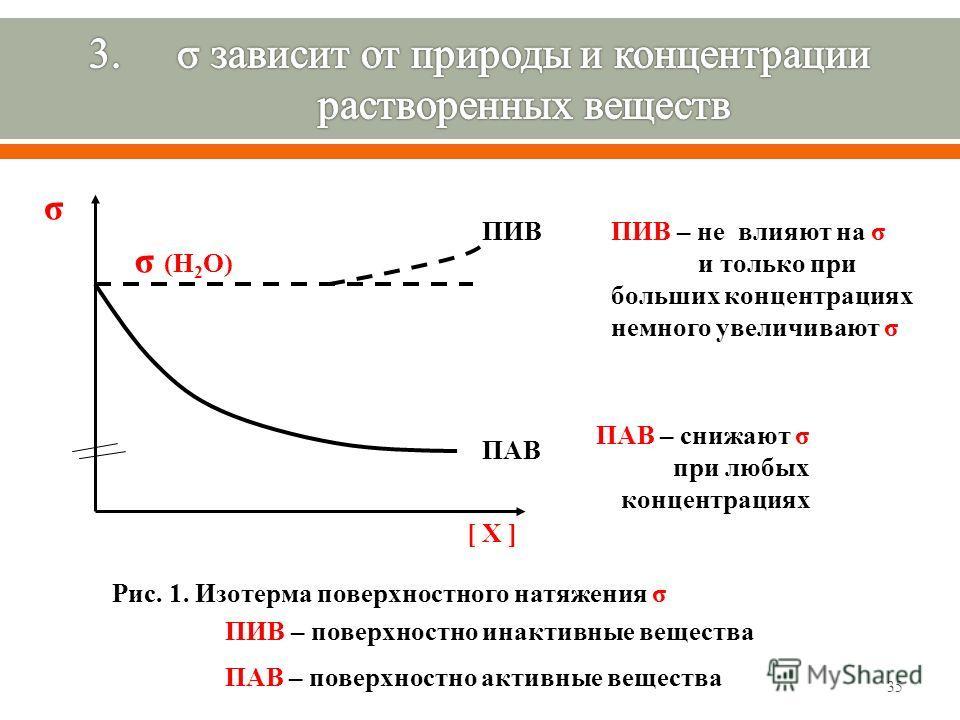 35 σ σ (Н 2 О) ПИВ ПАВ Рис. 1. Изотерма поверхностного натяжения σ ПИВ – не влияют на σ и только при больших концентрациях немного увеличивают σ ПАВ – снижают σ при любых концентрациях ПИВ – поверхностно инактивные вещества ПАВ – поверхностно активны