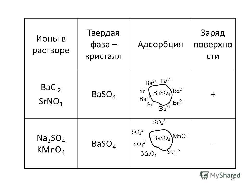 50 Ионы в растворе Твердая фаза – кристалл Адсорбция Заряд поверхно сти BaCl 2 SrNO 3 BaSO 4 + Na 2 SO 4 KMnO 4 BaSO 4 – Ba 2+ Sr + BaSO 4 SO 4 2- MnO 4 -