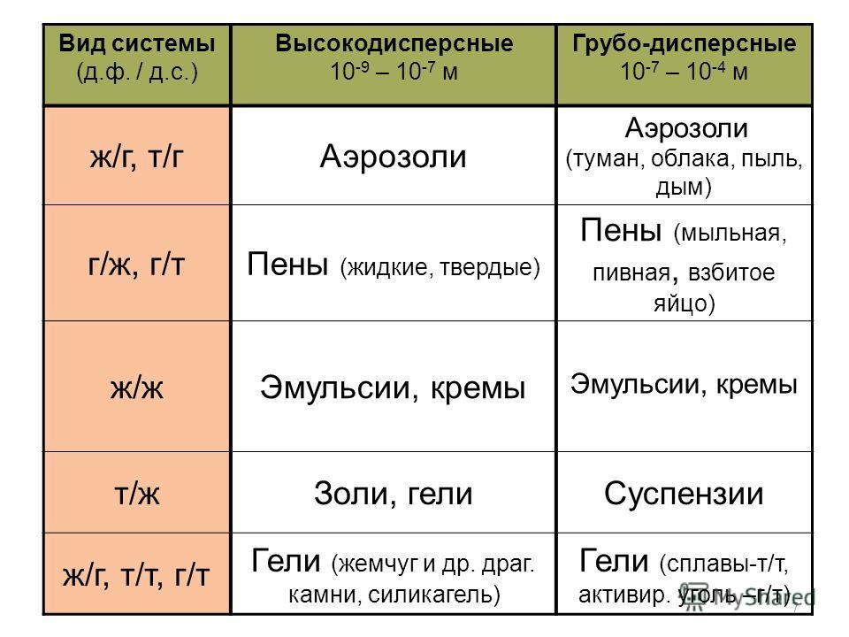 7 Вид системы (д.ф. / д.с.) Высокодисперсные 10 -9 – 10 -7 м Грубо-дисперсные 10 -7 – 10 -4 м ж/г, т/гАэрозоли Аэрозоли (туман, облака, пыль, дым) г/ж, г/тПены (жидкие, твердые) Пены (мыльная, пивная, взбитое яйцо) ж/жЭмульсии, кремы т/жЗоли, гелиСус