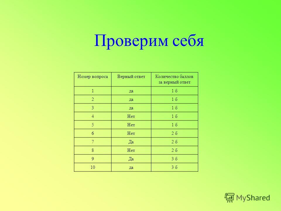 Проверим себя Номер вопросаВерный ответКоличество баллов за верный ответ 1да1 б 2да1 б 3да1 б 4Нет1 б 5Нет1 б 6Нет2 б 7Да2 б 8Нет2 б 9Да3 б 10да3 б