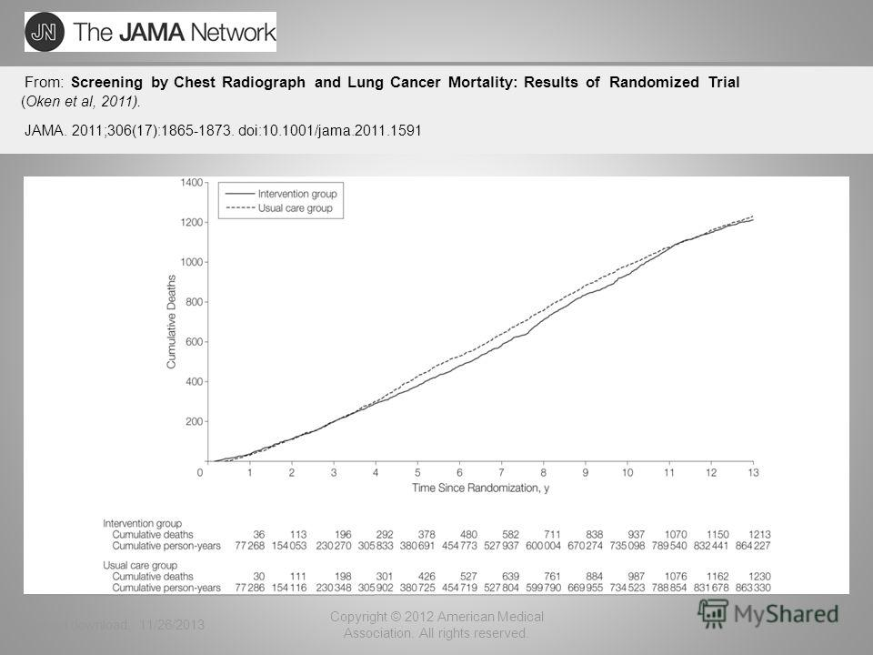 (Oken et al, 2011). Date of download: 11/26/2013 Copyright © 2012 American Medical Association. All rights reserved. From: Screening by Chest Radiograph and Lung Cancer Mortality: Results of Randomized Trial JAMA. 2011;306(17):1865-1873. doi:10.1001/