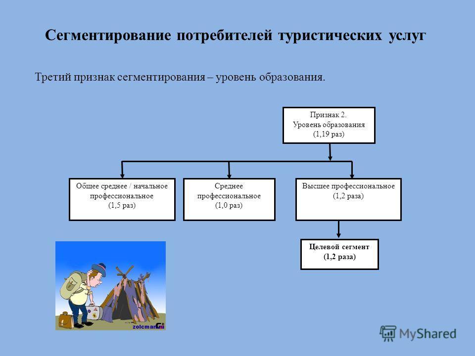 Сегментирование потребителей туристических услуг Третий признак сегментирования – уровень образования. Целевой сегмент (1,2 раза) Признак 2. Уровень образования (1,19 раз) Общее среднее / начальное профессиональное (1,5 раз) Среднее профессиональное