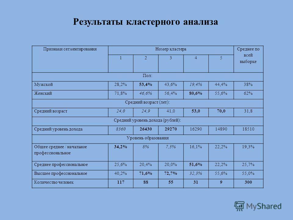 Результаты кластерного анализа Признаки сегментированияНомер кластера Среднее по всей выборке 12345 Пол: Мужской28,2%53,4%43,6%19,4%44,4%38% Женский71,8%46,6%56,4%80,6%55,6%62% Средний возраст (лет): Средний возраст24,024,941,053,070,031,8 Средний ур