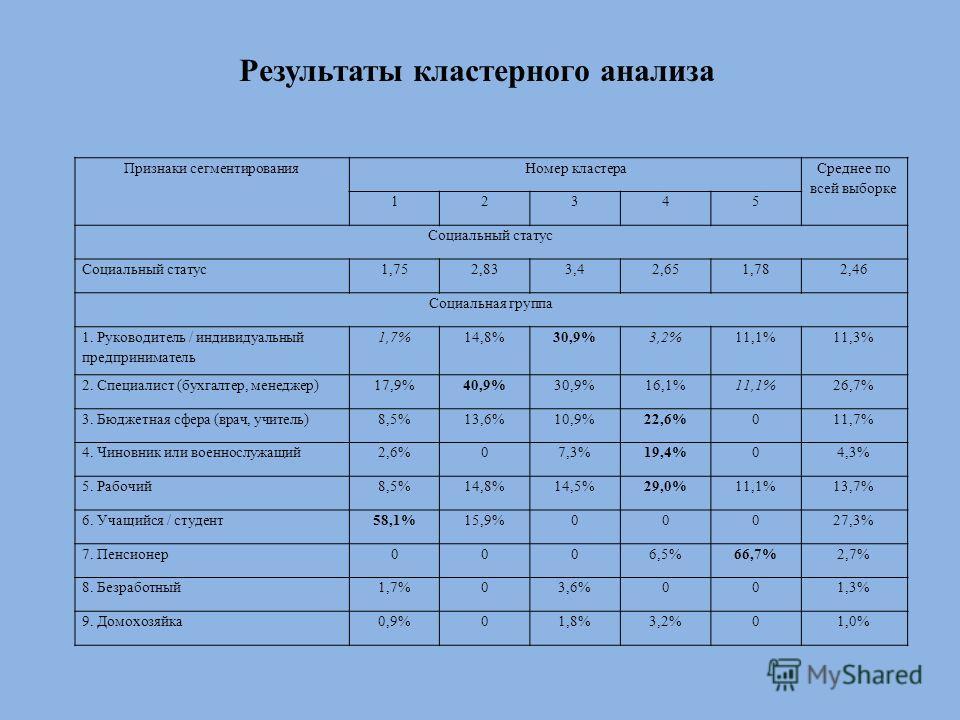 Результаты кластерного анализа Признаки сегментированияНомер кластера Среднее по всей выборке 12345 Социальный статус 1,752,833,42,651,782,46 Социальная группа 1. Руководитель / индивидуальный предприниматель 1,7%14,8%30,9%3,2%11,1%11,3% 2. Специалис