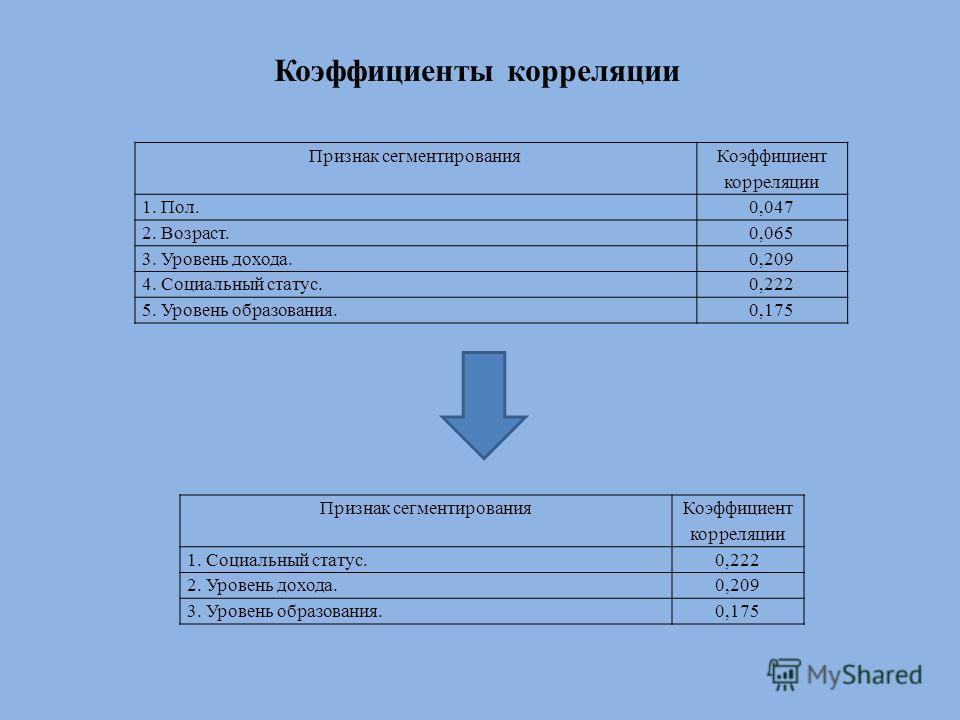 Коэффициенты корреляции Признак сегментирования Коэффициент корреляции 1. Пол.0,047 2. Возраст.0,065 3. Уровень дохода.0,209 4. Социальный статус.0,222 5. Уровень образования.0,175 Признак сегментирования Коэффициент корреляции 1. Социальный статус.0