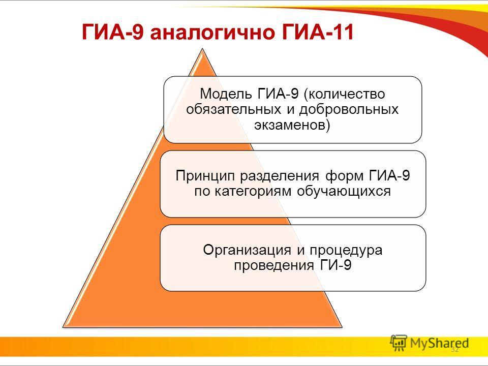 ГИА-9 аналогично ГИА-11 Модель ГИА-9 (количество обязательных и добровольных экзаменов) Принцип разделения форм ГИА-9 по категориям обучающихся Организация и процедура проведения ГИ-9 32