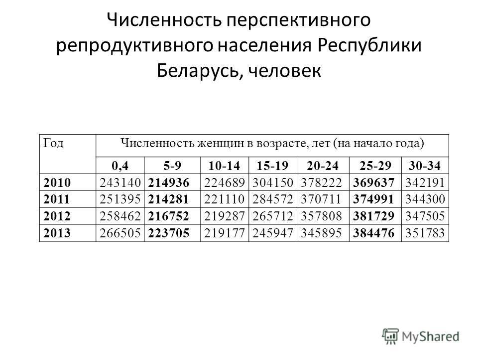 Численность перспективного репродуктивного населения Республики Беларусь, человек ГодЧисленность женщин в возрасте, лет (на начало года) 0,45-910-1415-1920-2425-2930-34 2010243140214936224689304150378222369637342191 2011251395214281221110284572370711