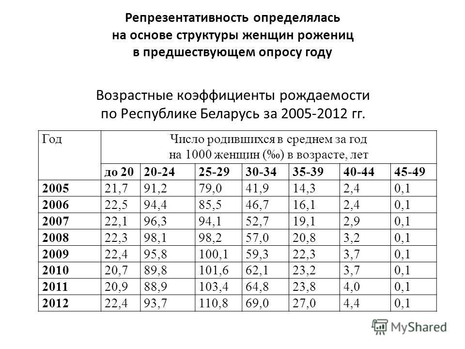 Репрезентативность определялась на основе структуры женщин рожениц в предшествующем опросу году Возрастные коэффициенты рождаемости по Республике Беларусь за 2005-2012 гг. ГодЧисло родившихся в среднем за год на 1000 женщин () в возрасте, лет до 2020