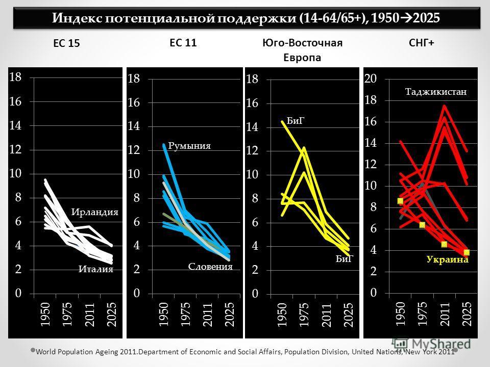 Индекс потенциальной поддержки (14-64/65+), 1950 2025 EС 11 Юго-Восточная Европа СНГ+ World Population Ageing 2011.Department of Economic and Social Affairs, Population Division, United Nations, New York 2011 БиГ Румыния Словения ЕС 15 Ирландия Итали
