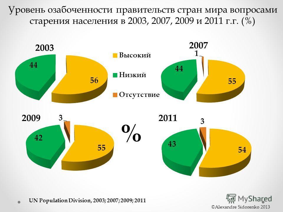 UN Population Division, 2003; 2007; 2009; 2011 ©Alexandre Sidorenko 2013 2009 % 2011 Уровень озабоченности правительств стран мира вопросами старения населения в 2003, 2007, 2009 и 2011 г.г. (%)