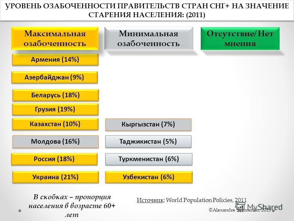 УРОВЕНЬ ОЗАБОЧЕННОСТИ ПРАВИТЕЛЬСТВ СТРАН СНГ+ НА ЗНАЧЕНИЕ СТАРЕНИЯ НАСЕЛЕНИЯ: (2011) Кыргызстан (7%) Молдова (16%) Отсутствие/ Нет мнения Таджикистан (5%) Туркменистан (6%) Азербайджан (9%) Армения (14%) Беларусь (18%) Грузия (19%) Казахстан (10%) Ро