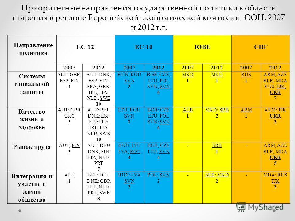 ЕС-12 ЕС-10 ЮВЕ СНГ 20072012200720122007201220072012 Системы социальной защиты AUT ;GBR; ESP; FIN 4 AUT; DNK; ESP; FIN; FRA; GBR; IRL; ITA; NLD; SWE 10 HUN; ROU SVN 3 BGR; CZE; LTU; POL SVK; SVN 6 MKD 1 MKD 1 RUS 1 ARM; AZE BLR; MDA RUS; TJK; UKR 7 К