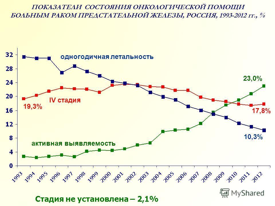 ПОКАЗАТЕЛИ СОСТОЯНИЯ ОНКОЛОГИЧЕСКОЙ ПОМОЩИ БОЛЬНЫМ РАКОМ ПРЕДСТАТЕЛЬНОЙ ЖЕЛЕЗЫ, РОССИЯ, 1993-2012 гг., % IV стадия 23,0% 10,3% 17,8% активная выявляемость одногодичная летальность Стадия не установлена – 2,1% 19,3%