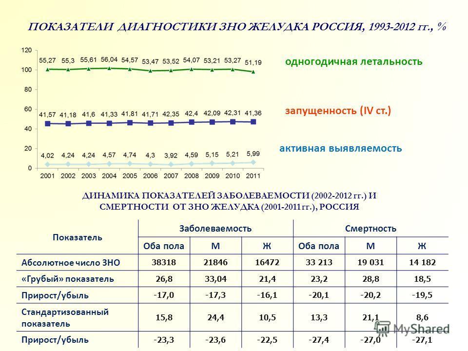 ПОКАЗАТЕЛИ ДИАГНОСТИКИ ЗНО ЖЕЛУДКА РОССИЯ, 1993-2012 гг., % запущенность (IV ст.) активная выявляемость одногодичная летальность Показатель ЗаболеваемостьСмертность Оба полаМЖ МЖ Абсолютное число ЗНО 38318218461647233 21319 03114 182 «Грубый» показат