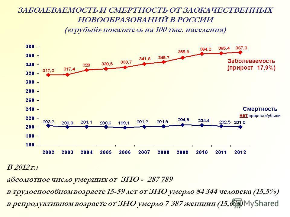ЗАБОЛЕВАЕМОСТЬ И СМЕРТНОСТЬ ОТ ЗЛОКАЧЕСТВЕННЫХ НОВООБРАЗОВАНИЙ В РОССИИ («грубый» показатель на 100 тыс. населения) Заболеваемость (прирост 17,9%) Смертность нет прироста/убыли В 2012 г.: абсолютное число умерших от ЗНО - 287 789 в трудоспособном воз