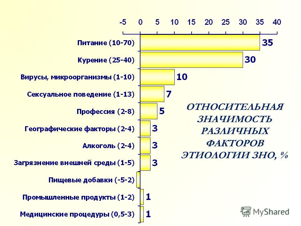 ОТНОСИТЕЛЬНАЯ ЗНАЧИМОСТЬ РАЗЛИЧНЫХ ФАКТОРОВ ЭТИОЛОГИИ ЗНО, %