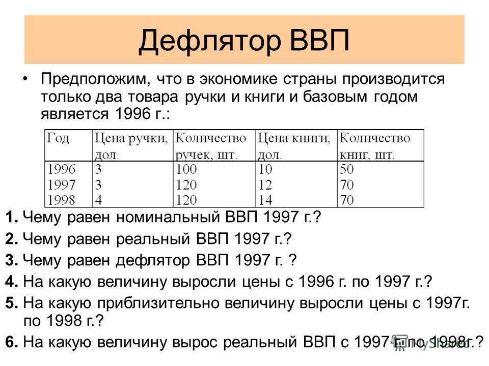 Дефлятор ВВП Предположим, что в экономике страны производится только два товара ручки и книги и базовым годом является 1996 г.: 1. Чему равен номинальный ВВП 1997 г.? 2. Чему равен реальный ВВП 1997 г.? 3. Чему равен дефлятор ВВП 1997 г. ? 4. На каку